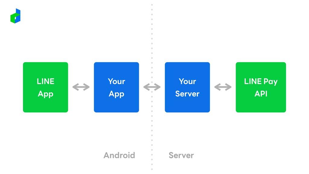 LINE Pay API Your Server Your App LINE App Andr...