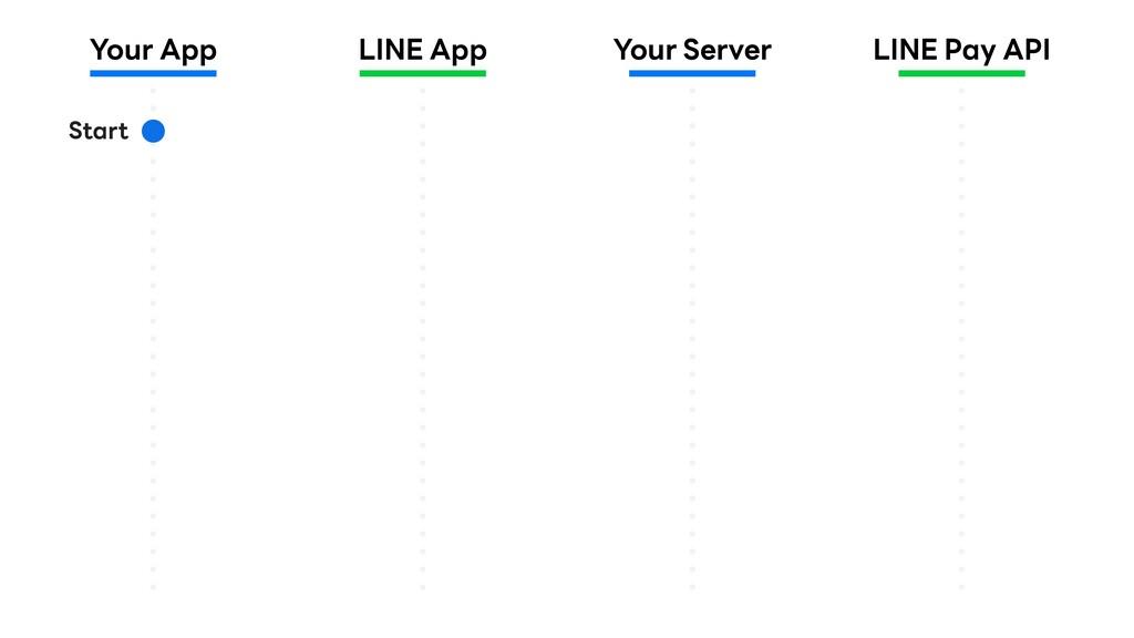 Your App LINE App Your Server LINE Pay API Start