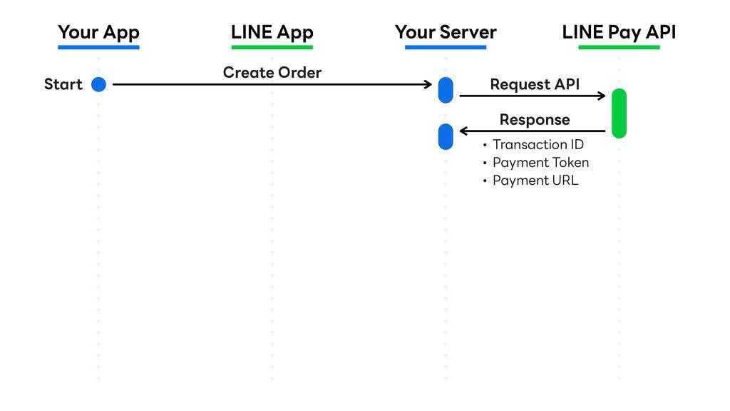 Your App LINE App Your Server LINE Pay API Crea...