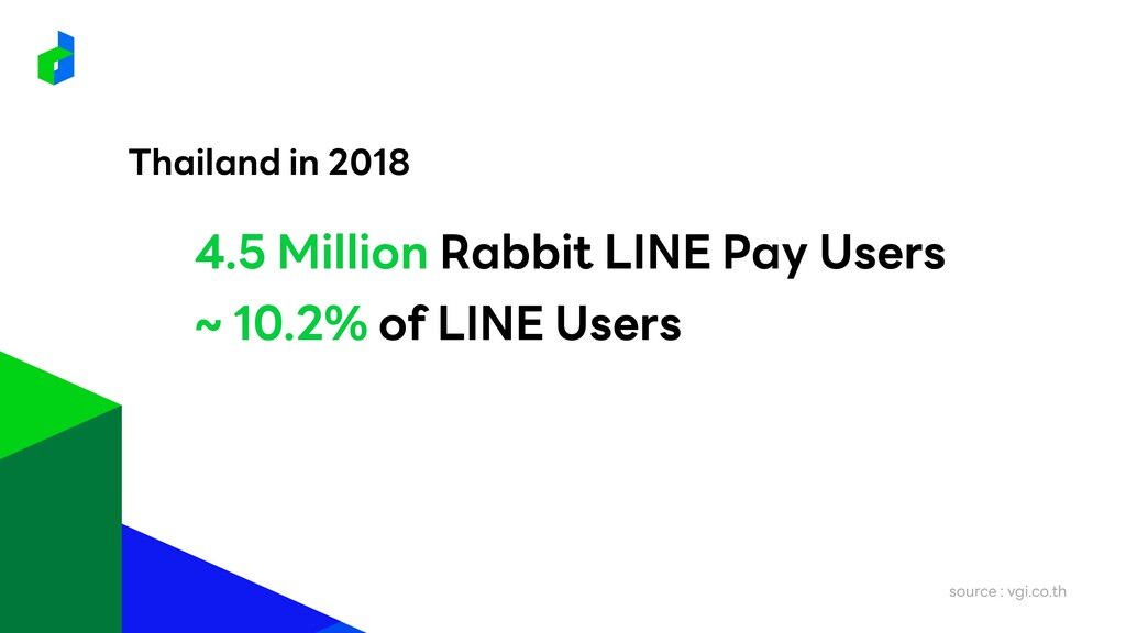 4.5 Million Rabbit LINE Pay Users Thailand in 2...