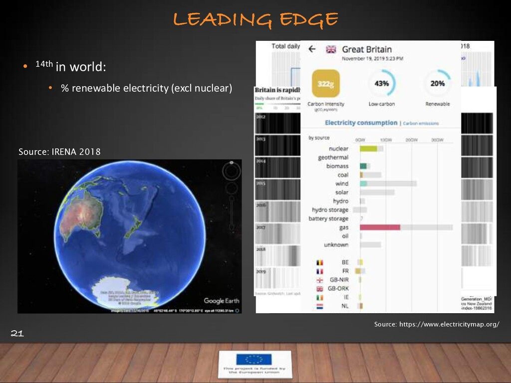 LEADING EDGE 21 • 14th in world: • % renewable ...