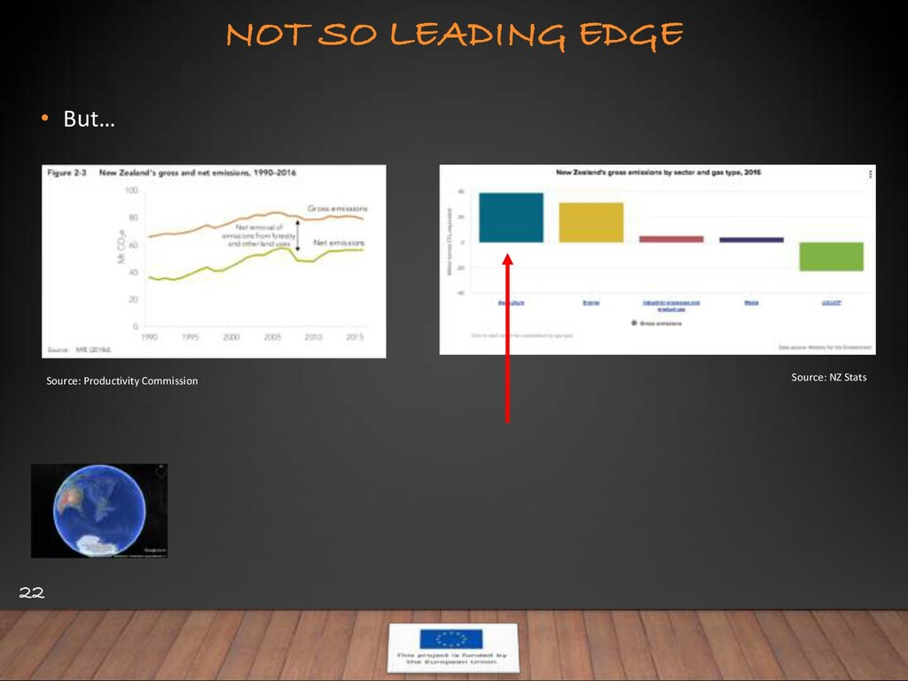 NOT SO LEADING EDGE 22 • But… Source: Productiv...