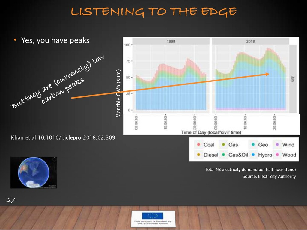 LISTENING TO THE EDGE 27 • Yes, you have peaks ...