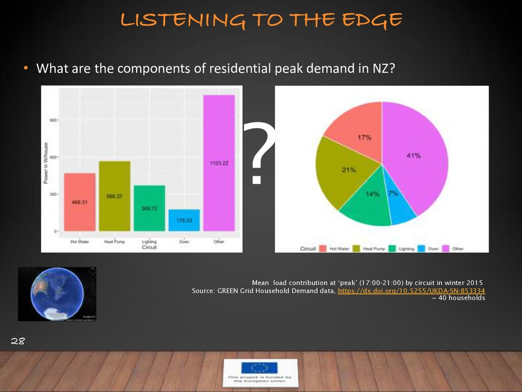 LISTENING TO THE EDGE 28 • What are the compone...