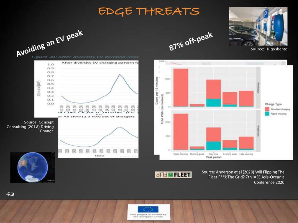 EDGE THREATS 43 Avoiding an EV peak EV Study v1...