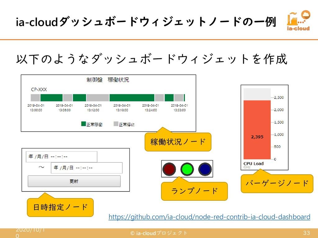 以下のようなダッシュボードウィジェットを作成 ia-cloudダッシュボードウィジェットノード...