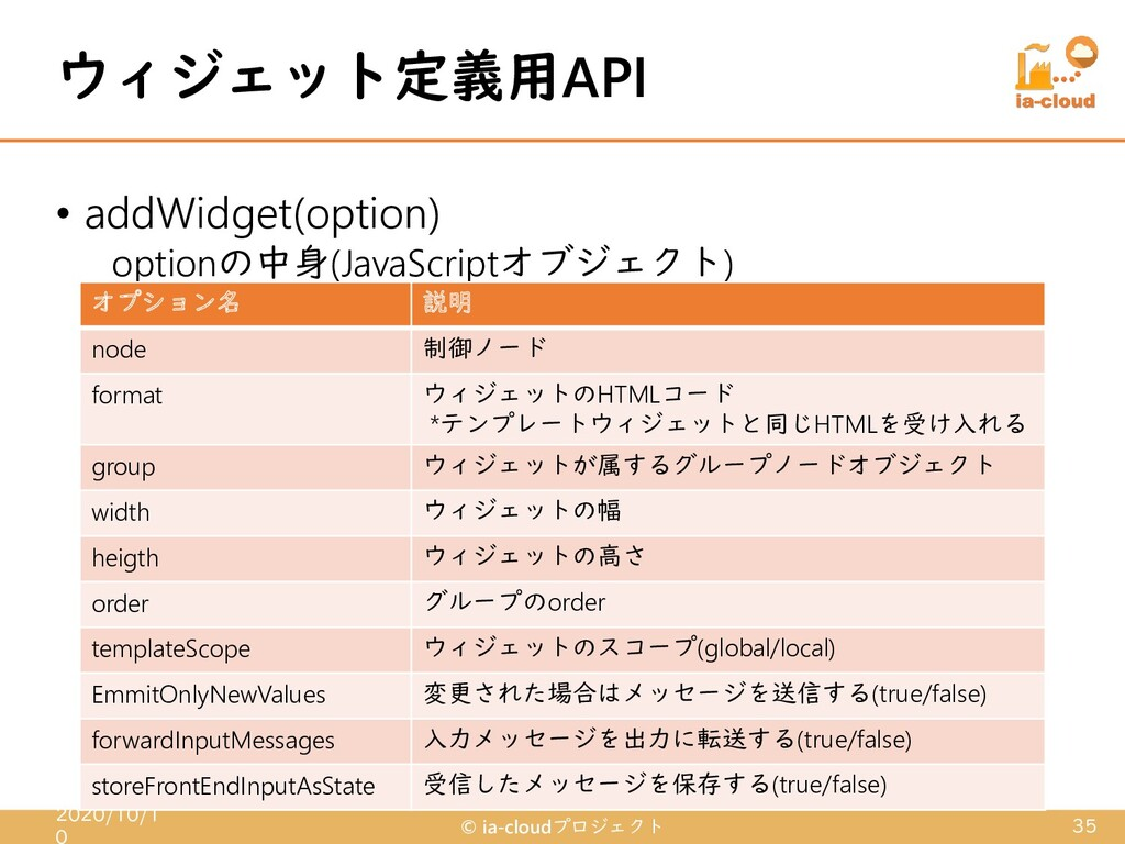 • addWidget(option) optionの中身(JavaScriptオブジェクト)...
