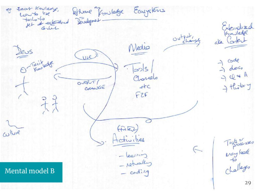 Mental model B 29