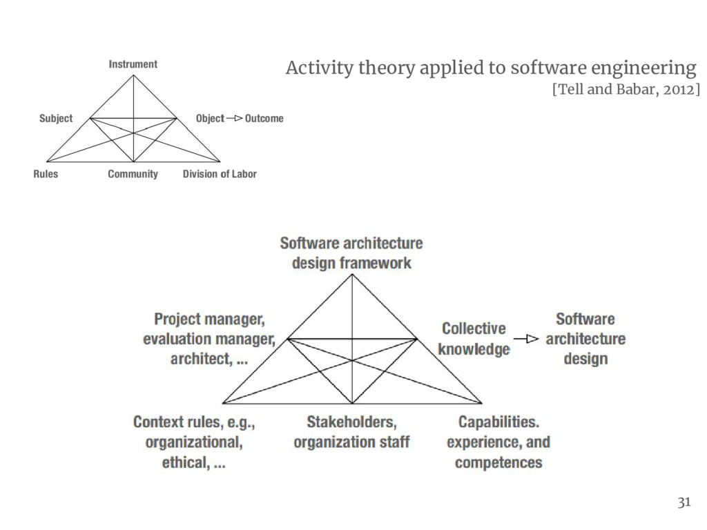 Activity theory applied to software engineering...