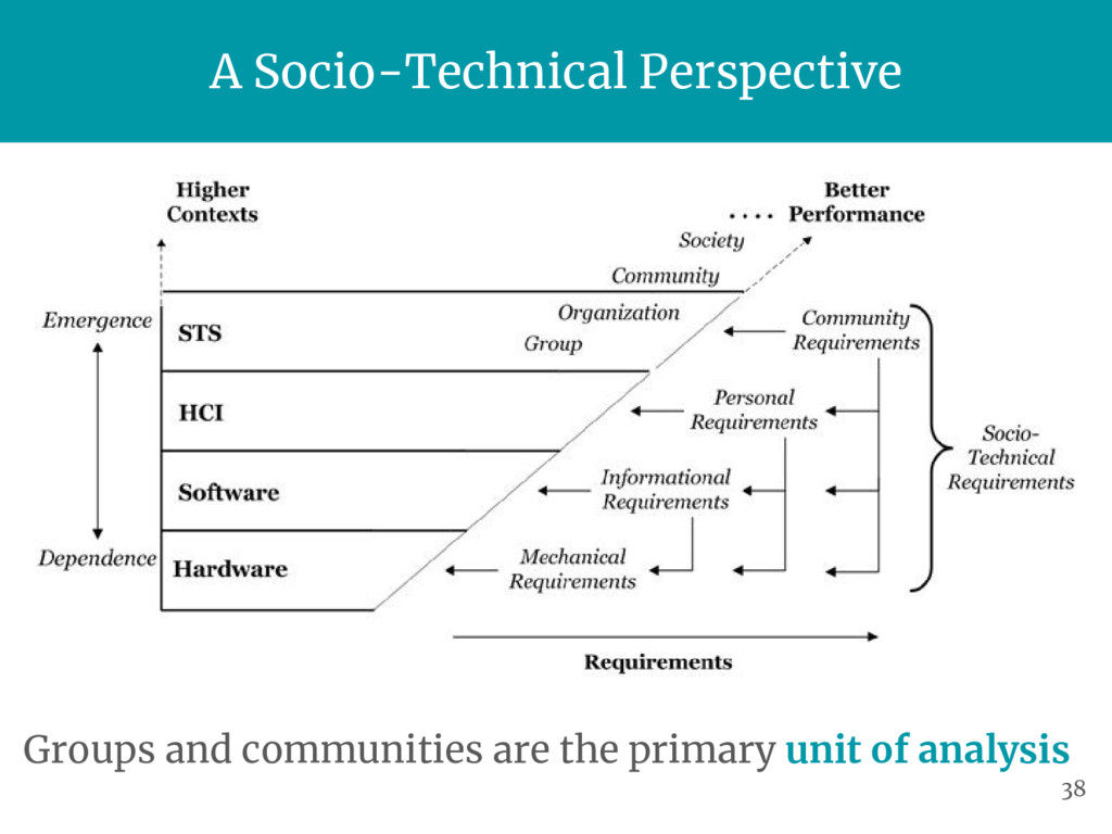 A Socio-Technical Perspective Groups and commun...