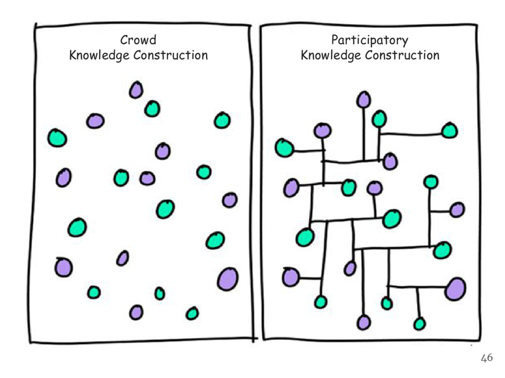 Participatory Knowledge Construction Crowd Know...