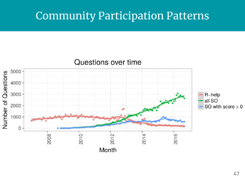 Community Participation Patterns 47