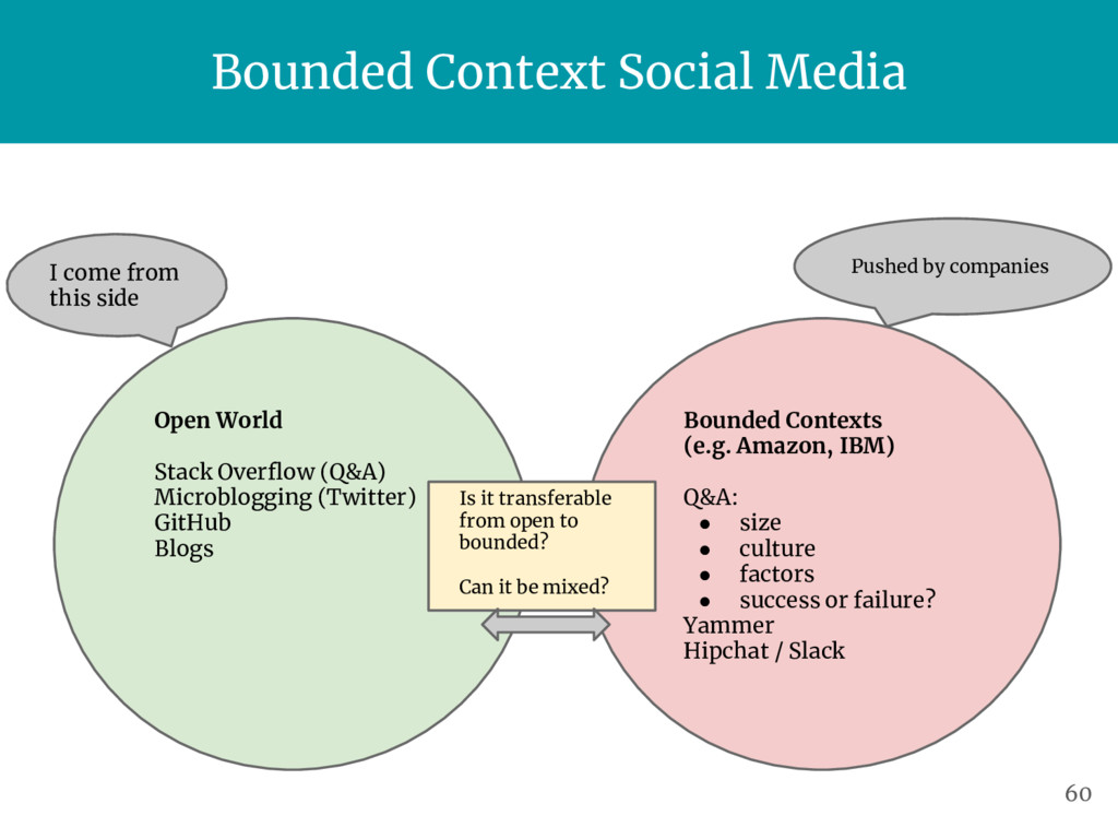 Bounded Context Social Media Open World Stack O...