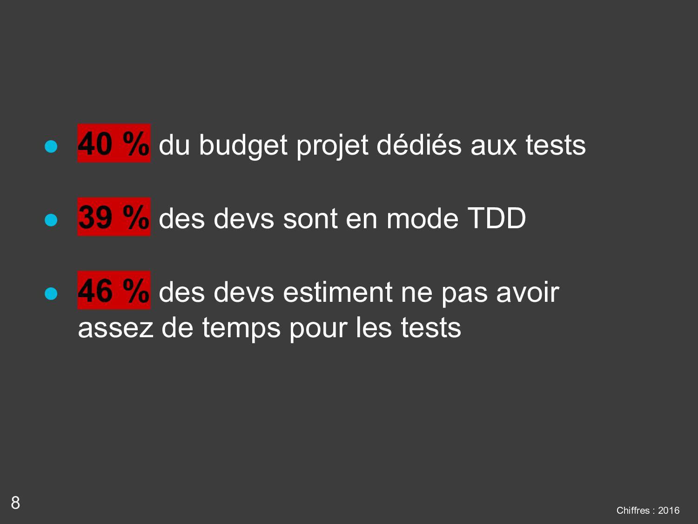 8 ● 40 % du budget projet dédiés aux tests ● 39...