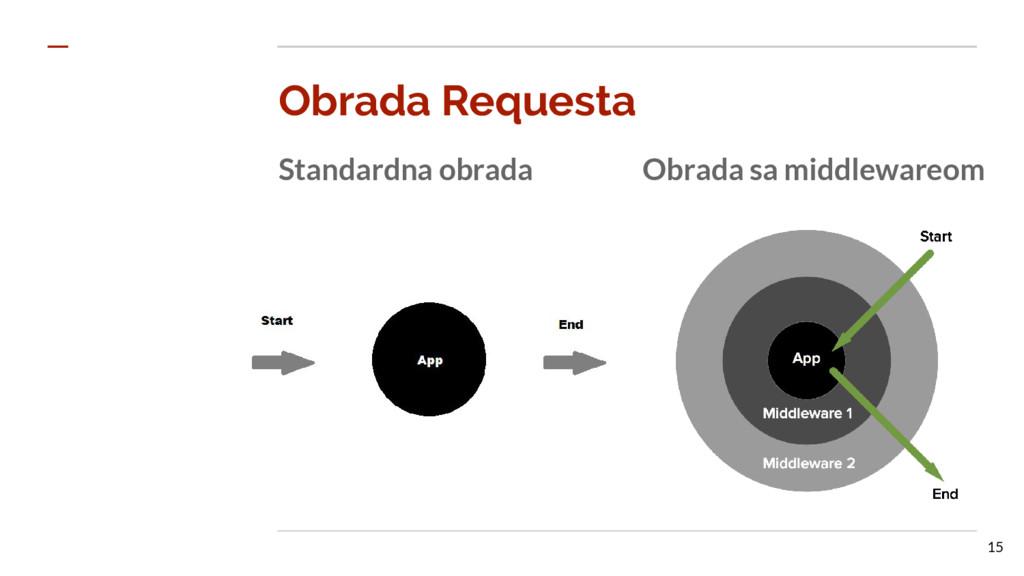 Obrada Requesta Standardna obrada Obrada sa mid...