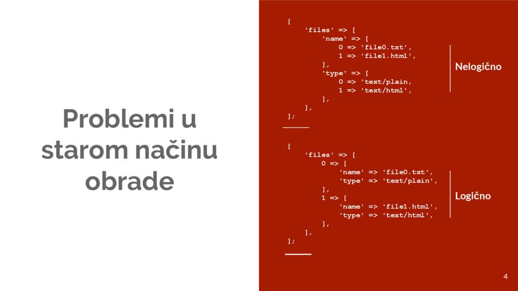 Problemi u starom načinu obrade [ 'files' => [ ...