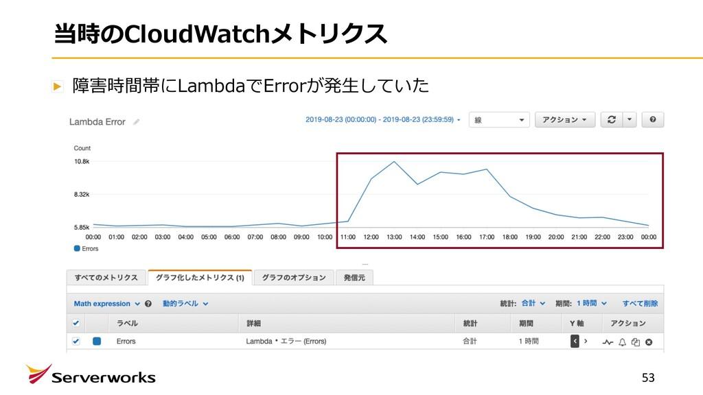 当時のCloudWatchメトリクス 障害時間帯にLambdaでErrorが発⽣していた 53