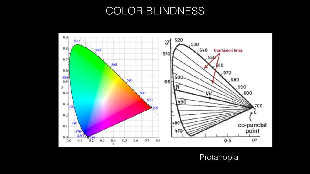COLOR BLINDNESS Protanopia