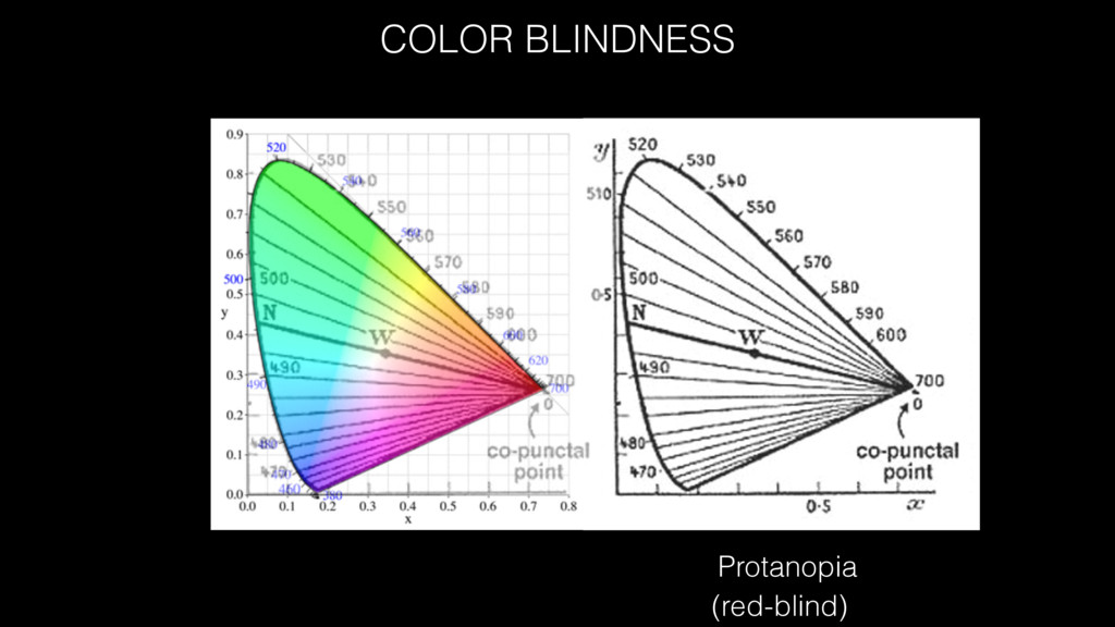COLOR BLINDNESS Protanopia (red-blind)