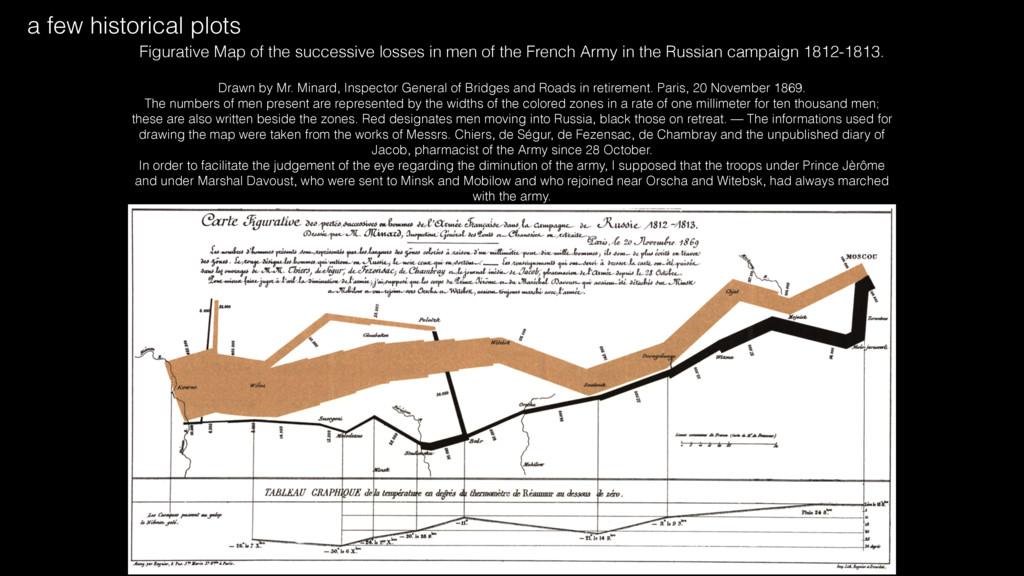 Figurative Map of the successive losses in men ...