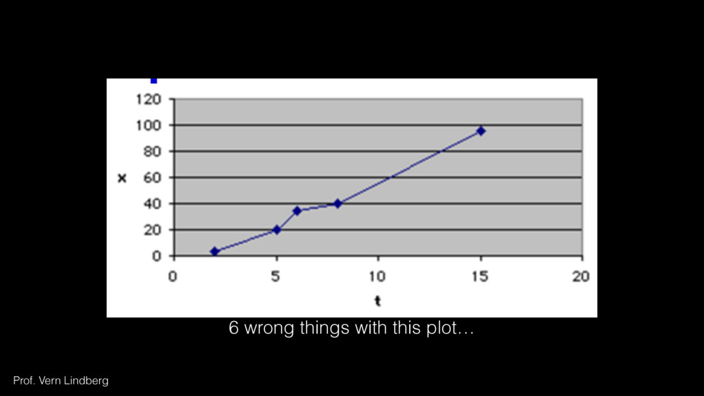 6 wrong things with this plot… Figure 3 Prof. V...