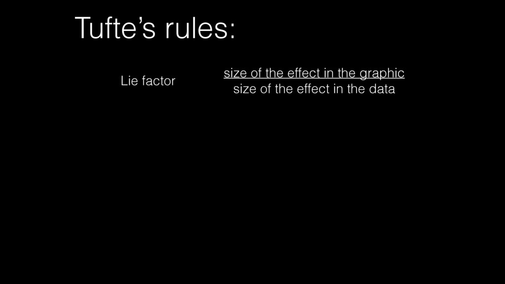 Tufte's rules: size of the effect in the graphi...