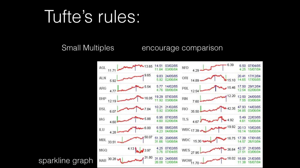 Tufte's rules: encourage comparison Small Multi...
