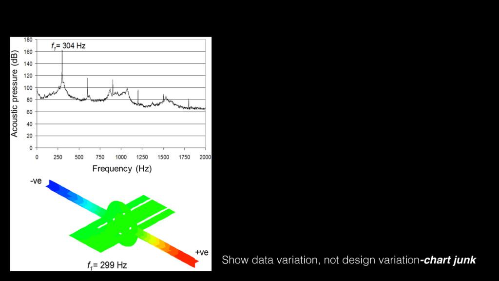 Show data variation, not design variation-chart...