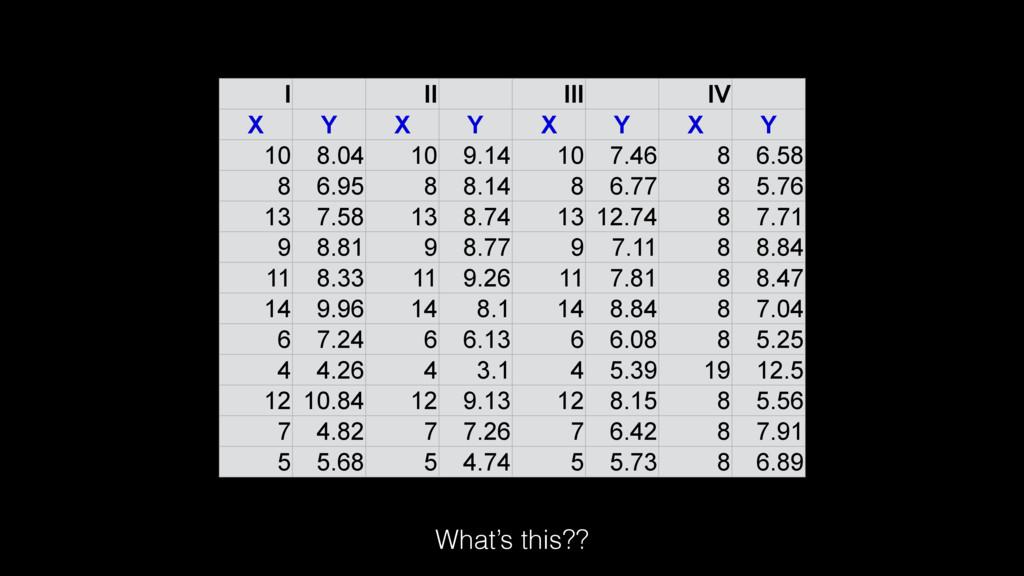 I II III IV X Y X Y X Y X Y 10 8.04 10 9.14 10 ...