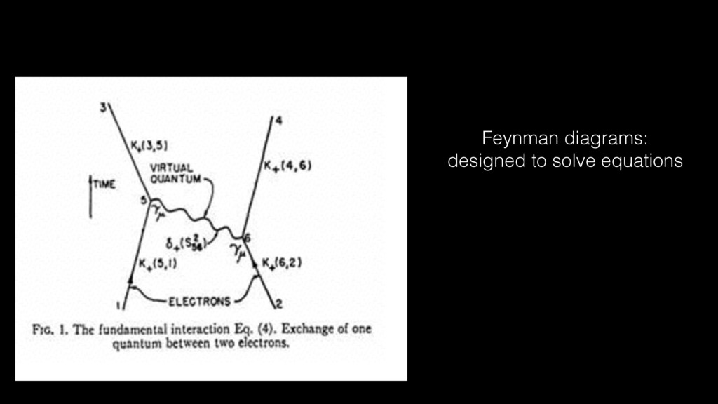 Feynman diagrams: designed to solve equations