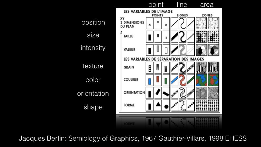 position size intensity texture color orientati...