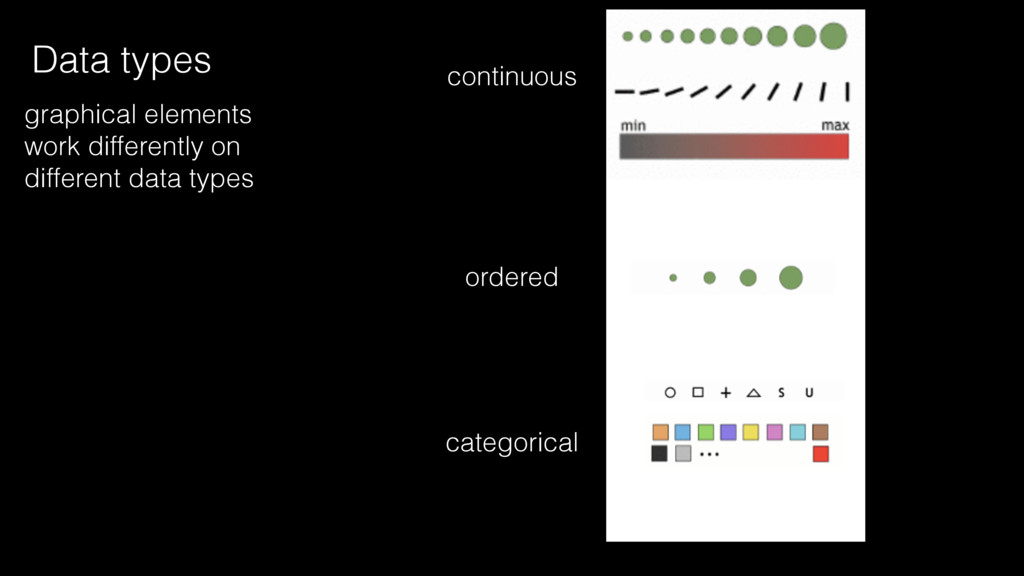 continuous ordered categorical Data types graph...