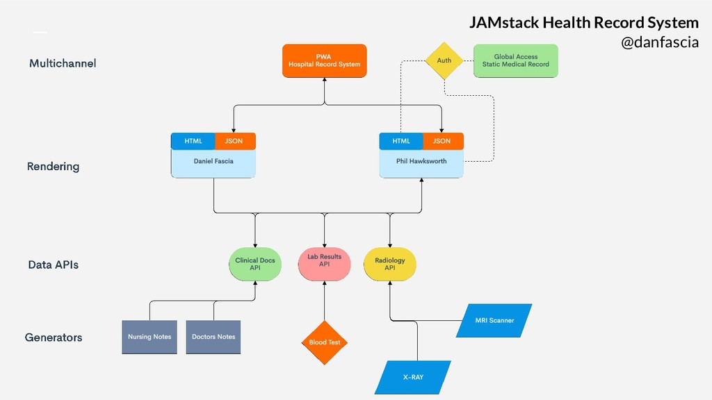 JAMstack Health Record System @danfascia