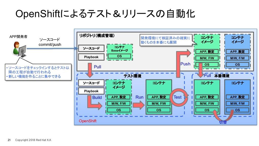 テスト環境 OpenShiftによるテスト&リリースの自動化 リポジトリ(構成管理) Play...
