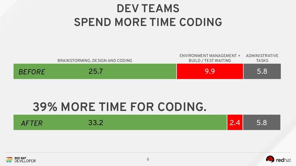 DEV TEAMS SPEND MORE TIME CODING 6 33.2 5.8 2.4...
