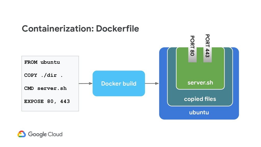Containerization: Dockerfile FROM ubuntu COPY ....