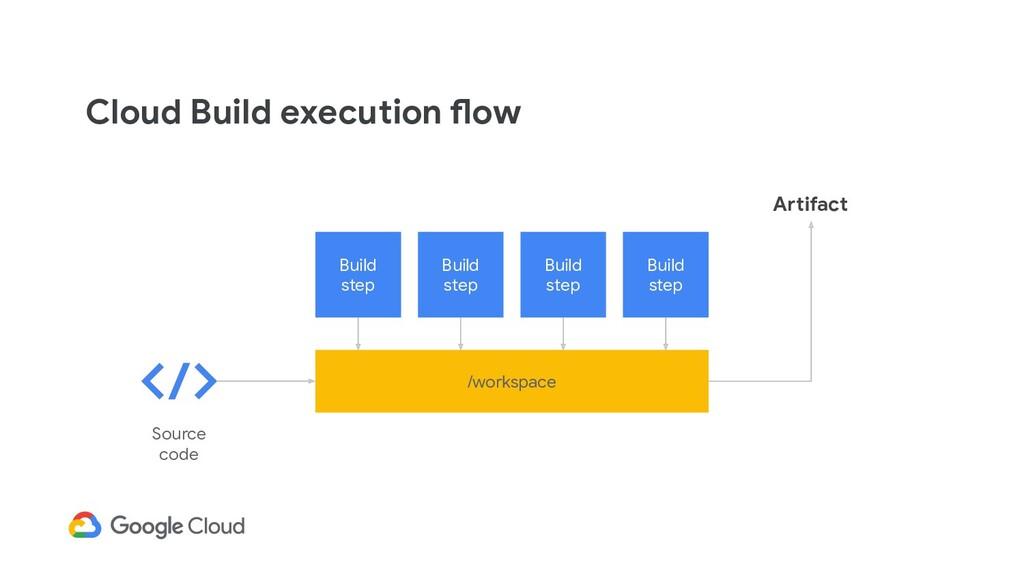 Cloud Build execution flow Build step Build ste...