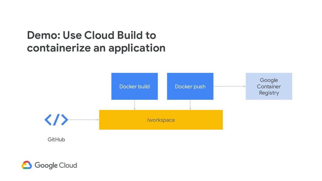 Demo: Use Cloud Build to containerize an applic...