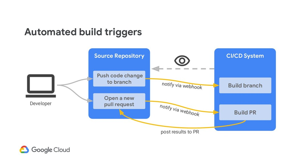 Automated build triggers CI/CD System Source Re...