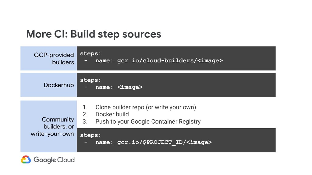 More CI: Build step sources steps: - name: gcr....
