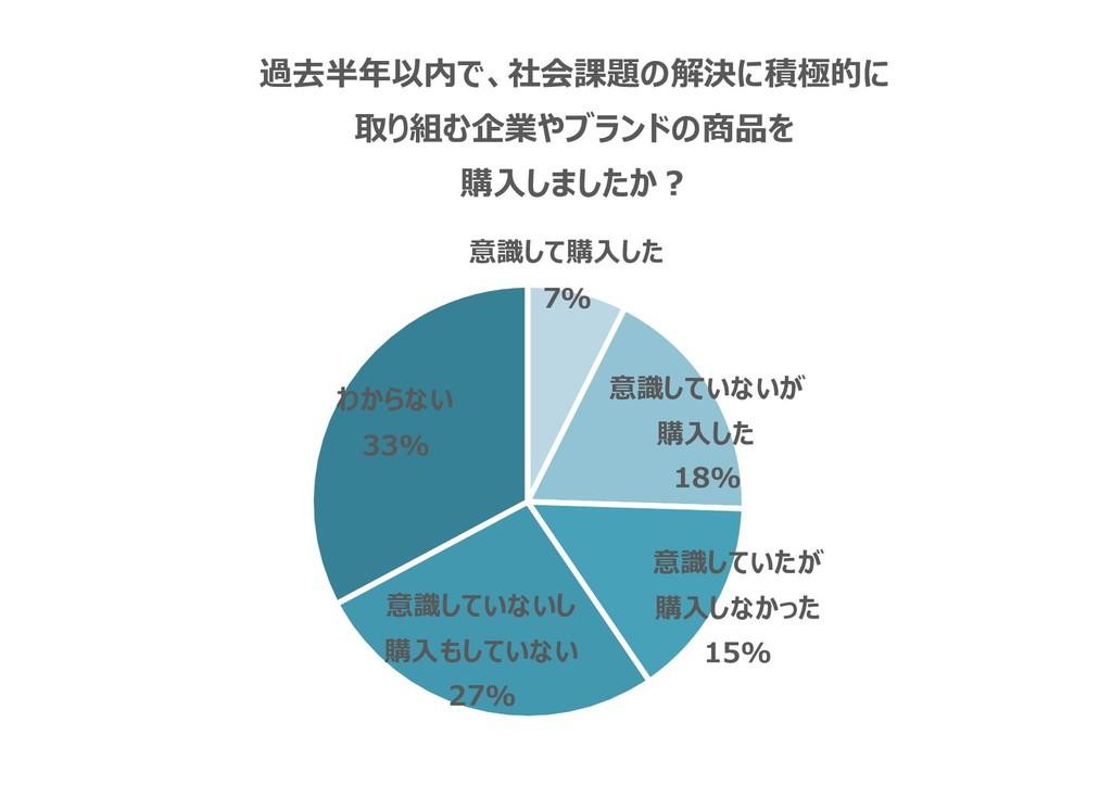 意識して購入した 7% 意識していないが 購入した 18% 意識していたが 購入しなかった 1...