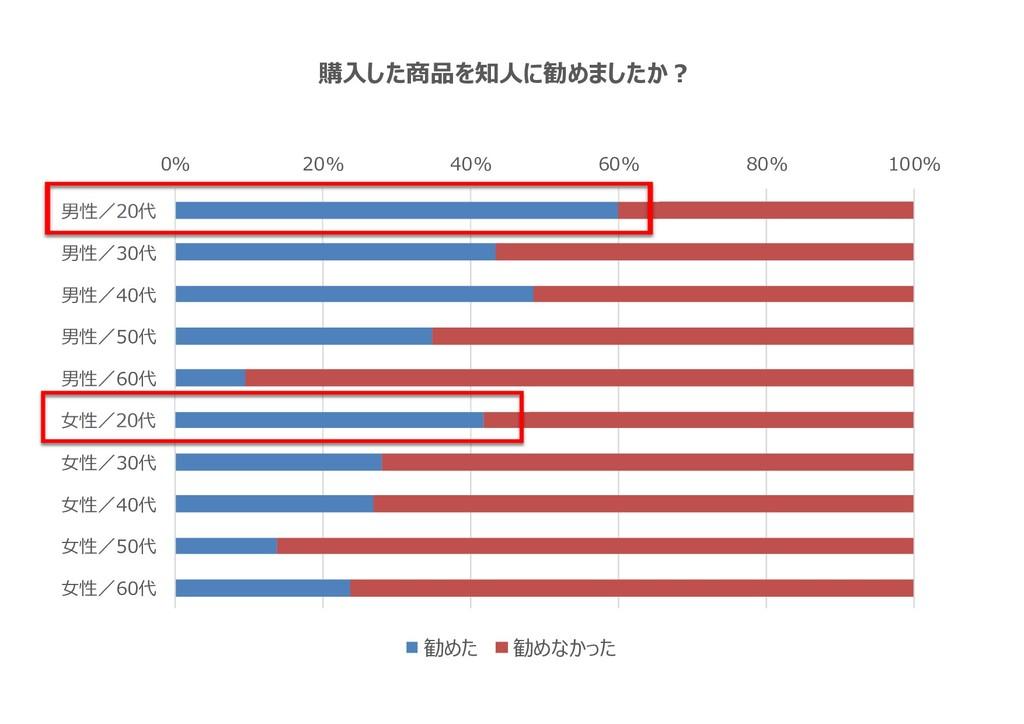 0% 20% 40% 60% 80% 100% 男性/20代 男性/30代 男性/40代 男性...