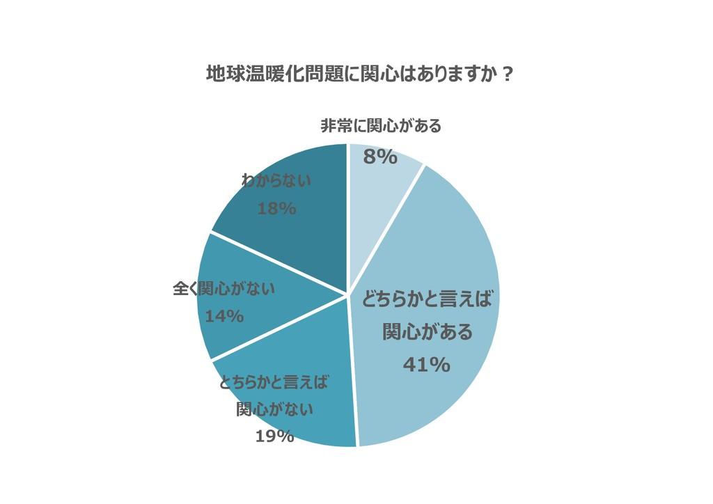 非常に関心がある 8% どちらかと言えば 関心がある 41% とちらかと言えば 関心がない 1...