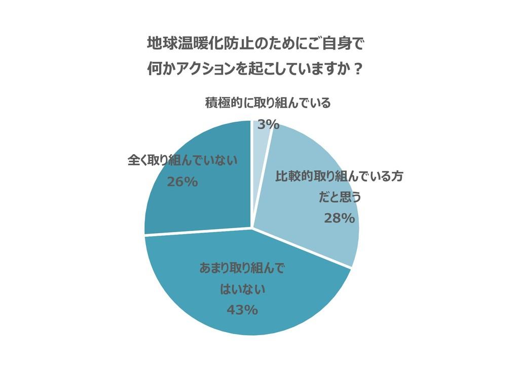 積極的に取り組んでいる 3% 比較的取り組んでいる方 だと思う 28% あまり取り組んで はい...