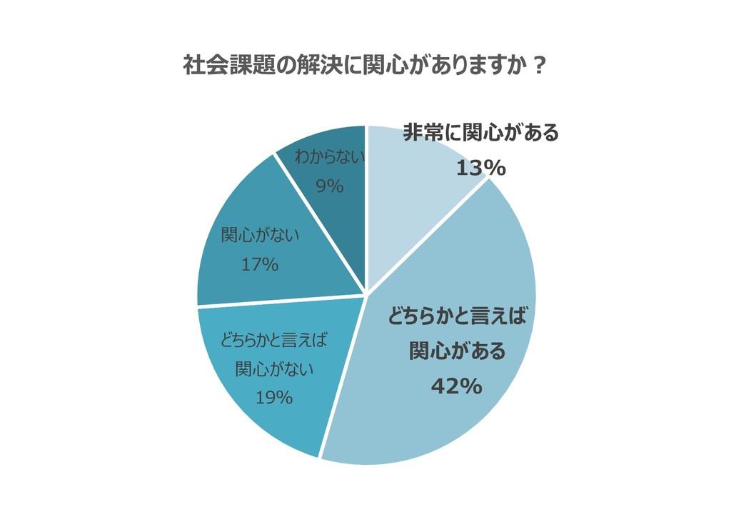 非常に関心がある 13% どちらかと言えば 関心がある 42% どちらかと言えば 関心がない ...