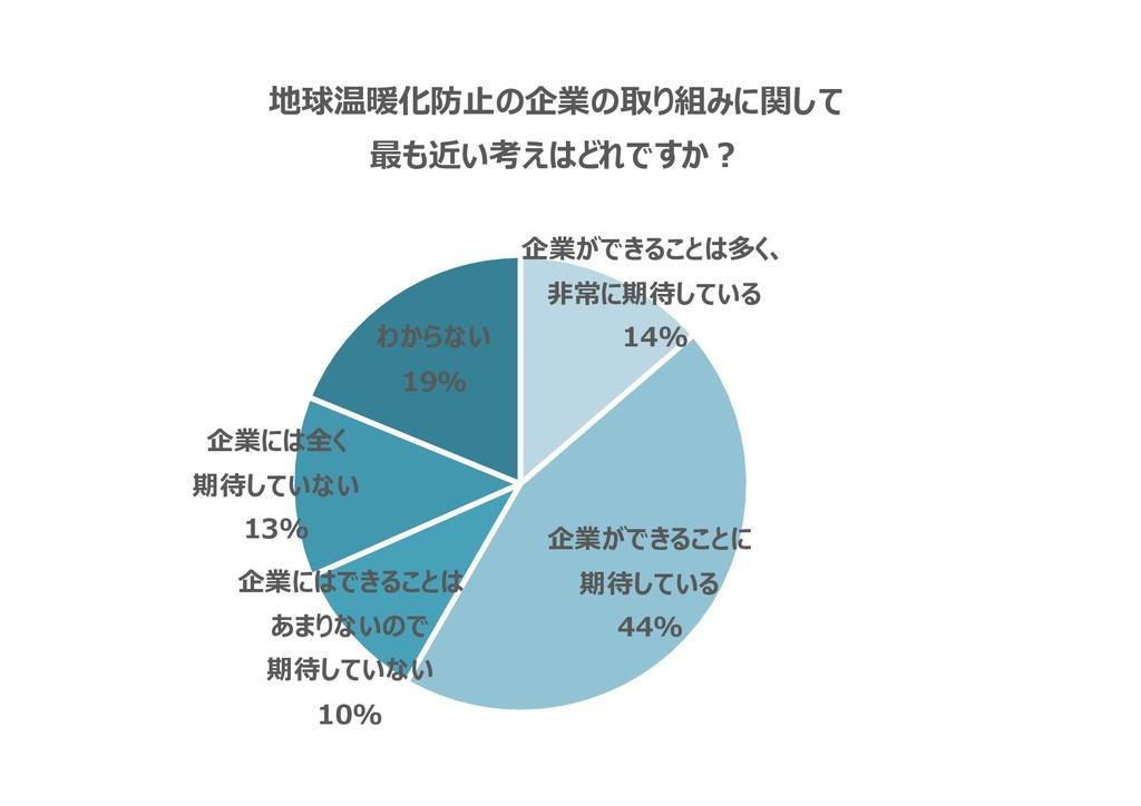 企業ができることは多く、 非常に期待している 14% 企業ができることに 期待している 44%...