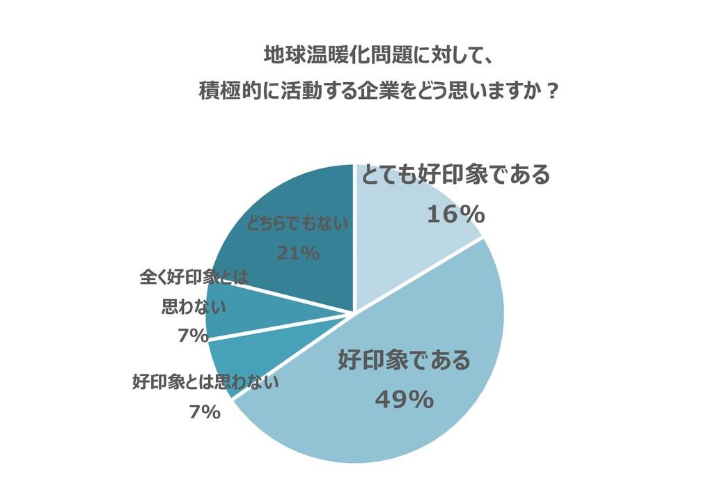 とても好印象である 16% 好印象である 49% 好印象とは思わない 7% 全く好印象とは 思...