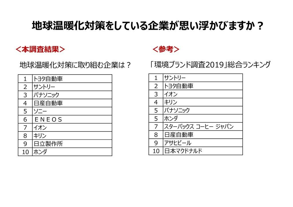 「環境ブランド調査2019」総合ランキング 1 サントリー 2 トヨタ⾃動⾞ 3 イオン 4 ...