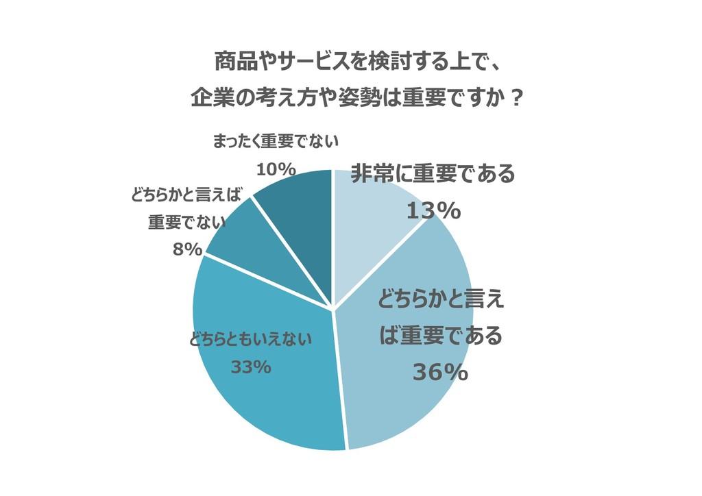 非常に重要である 13% どちらかと言え ば重要である 36% どちらともいえない 33% ど...