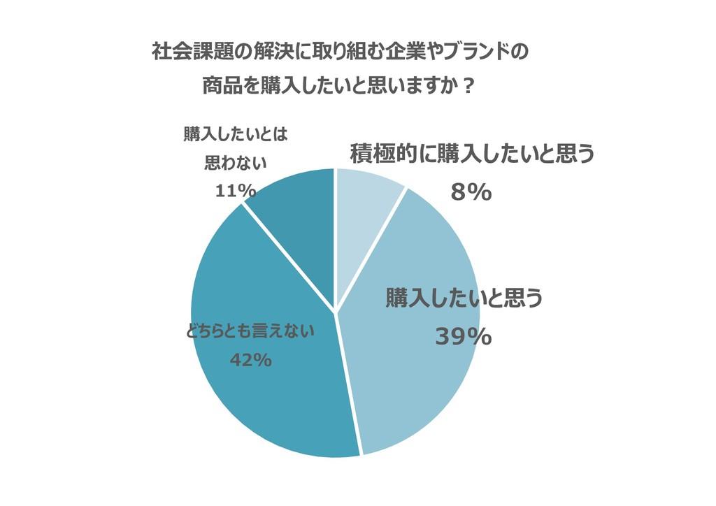 積極的に購入したいと思う 8% 購入したいと思う 39% どちらとも言えない 42% 購入した...